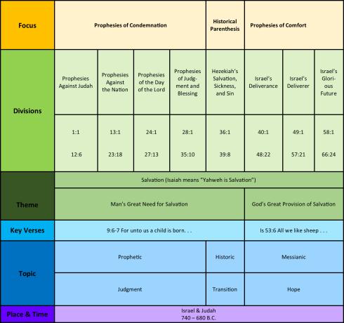 isaiah chart